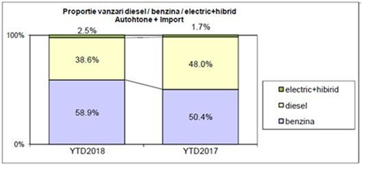 Percentage of diesel cars